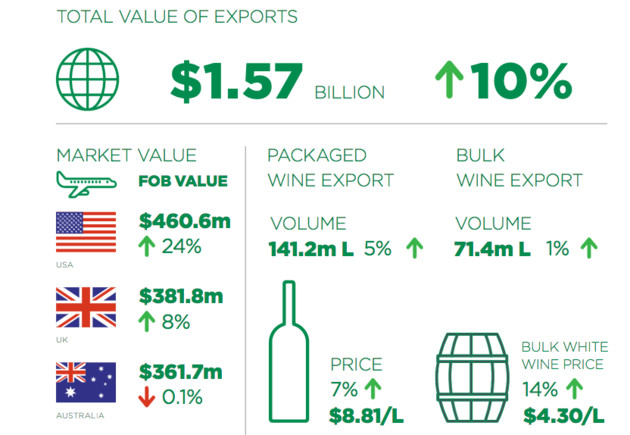 New Zealand Winegrowers' 2016 annual report
