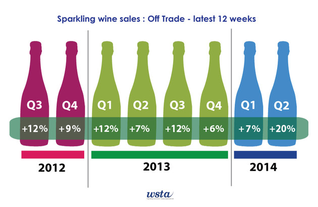 Sparkling wine continues to grow
