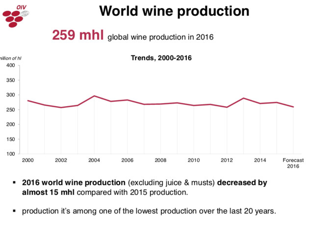 World Wine Production 2016 According to the OIV