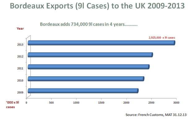 growth of Bordeaux wines