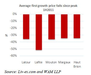 Average first growth falls since 2011 peak