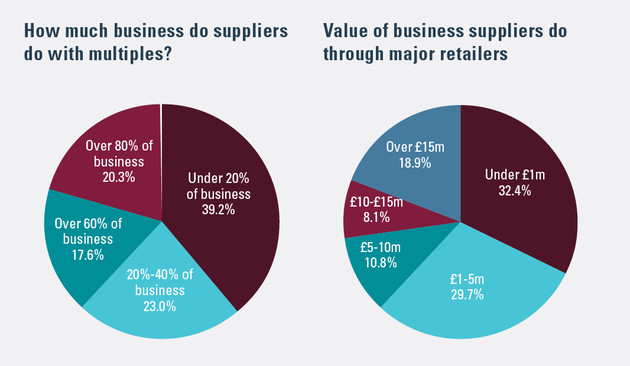 How much business do suppliers do with multiples? Value of business suppliers do through major retailers